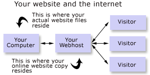 Web Hosts act like a bridge